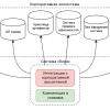 Enterprise DevОps: как в большой компании собирают микросервисы