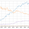 Непрерывный рост JSON