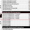Сингапурский дистрибутор раскрыл стоимость процессоров Intel Core девятого поколения