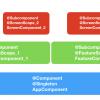 Многомодульность в Android с точки зрения архитектуры. От А до Я