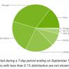 Android 9.0 Pie занимает менее 0,1% рынка