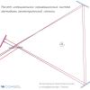 Моделирование эффекта Саньяка методами геометрической оптики