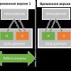 Обновление базы данных и zero-downtime deployment