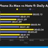iPhone XS Max и Samsung Galaxy Note9 сравнили по скорости запуска приложений и игр