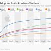 iOS 12 установила антирекорд по скорости распространения