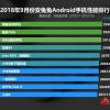 Свежий рейтинг AnTuTu для системы Android почти полностью состоит из китайских смартфонов