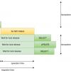Миграция схемы базы данных без даунтайма для postgresql на примере django