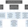 «Референтная модель BIAN» для банковской индустрии или как перестать изобретать велосипед