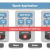 Apache Ignite + Apache Spark Data Frames: вместе веселее