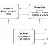 Кроссплатформенная мобильная архитектура RIBs от Uber