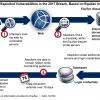 Equifax: год спустя после крупнейшей утечки данных