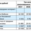 Весь «Яндекс» растёт вдвое быстрее доходов от рекламы: компания отходит от рекламной модели к сервисной