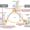 Технологии WDM: объединяем дата-центры в катастрофоустойчивые кластеры