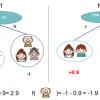 Как интерпретировать предсказания моделей в SHAP