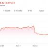 Акции Apple пережили сильнейшее падение с 2014 года. Крупные инвесторы потеряли миллиарды