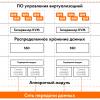 Тестируем SharxBase, программно-аппаратную платформу виртуализации от российского вендора SharxDC