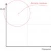 8 с ½ способов приоритизировать функциональности