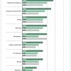 Какие зарплаты для IT-специалистов предлагают работодатели «Моего круга», данные за май-октябрь 2018
