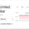 Курс Bitcoin упал до самых низких значений за год