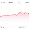 Цена акций Nvidia упала на фоне обвала рынка криптовалют и снижения интереса к майнингу
