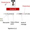 Уязвимость генератора псевдослучайных чисел в Bitcoin