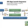 Unity3D: Модификация делегата iOS приложения