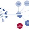 Информационная безопасность интернета вещей: кто вещь, а кто хозяин?