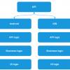 Комбинация кроссплатформенного и нативного подхода в разработке мобильных приложений