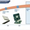 Планы по развитию линейки процессоров компании Baikal Electronics