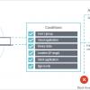 Conditional Access как механизм контроля доступа