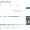 Microsoft официально подтвердила, что Edge переходит на движок Chromium