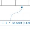 Немного внутренностей словарей в CPython (и PyPy)