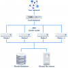 Jira DataCenter — что это? Как работает? Как развернуть?