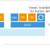 Решение Veeam для бэкапа и восстановления виртуальных машин на платформе Nutanix AHV. Часть 1