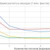 Многопоточные вычисления на Javascript, или как телефон выиграл гонку у ноутбука