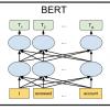 BERT — state-of-the-art языковая модель для 104 языков. Туториал по запуску BERT локально и на Google Colab