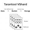 VShard — горизонтальное масштабирование в Tarantool