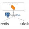 Как мы мигрировали базу данных из Redis и Riak KV в PostgreSQL. Часть 1: процесс