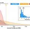 Сверхчеловеческую скорость AlphaStar внедрили как заплатку для ошибки имитационного обучения?