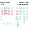 The authoritative guide to Blockchain Sharding