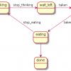 «Современные» обедающие философы на C++ посредством акторов и CSP