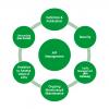 Что такое управление API?