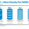 SSD на базе QLC — убийца жёстких дисков? На самом деле нет