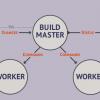 Buildbot: сказ с примерами еще об одной системе непрерывной интеграции