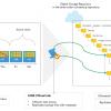 Обзор обновления Veeam Backup & Replication 9.5 Update 4