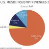 75% дохода всей музыкальной индустрии США приносят стриминговые сервисы