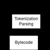 Жизненный цикл кода на Python – модель выполнения CPython