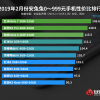 Лучшие Android-смартфоны по соотношению цены и качества