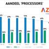 За два года доля AMD на рынке процессоров в странах Бенилюкса выросла с 10% до 43%