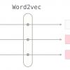 Word2vec в картинках